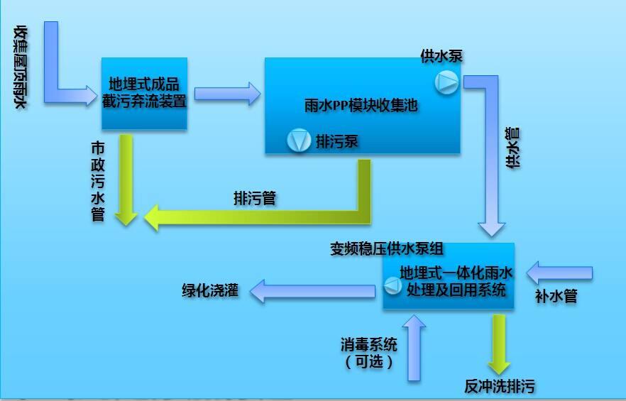 介绍雨水收集系统的流程和意义