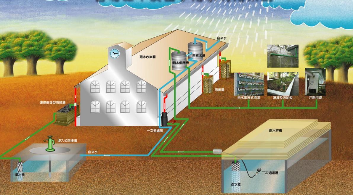 雨水蓄水模块工艺流程及工作原理