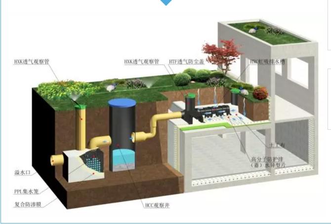城市雨水收集利用方法主要有三种