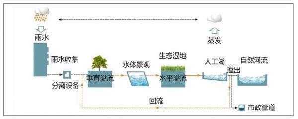 雨水虹吸排水系统的主要特点