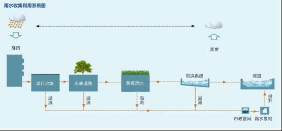 PP模块蓄水池加快了海绵城市建设的节奏