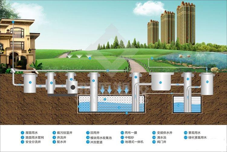 雨水收集PP模块设施怎么安装,雨水收集PP模块设施安装流程