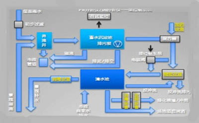 各种雨水收集系统设备的几大应用领域
